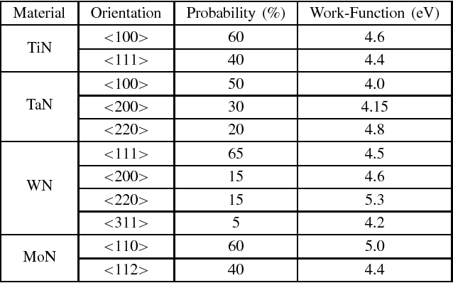 Table I From Study Of High K Metal Gate Work Function Variation Using Rayleigh Distribution Semantic Scholar