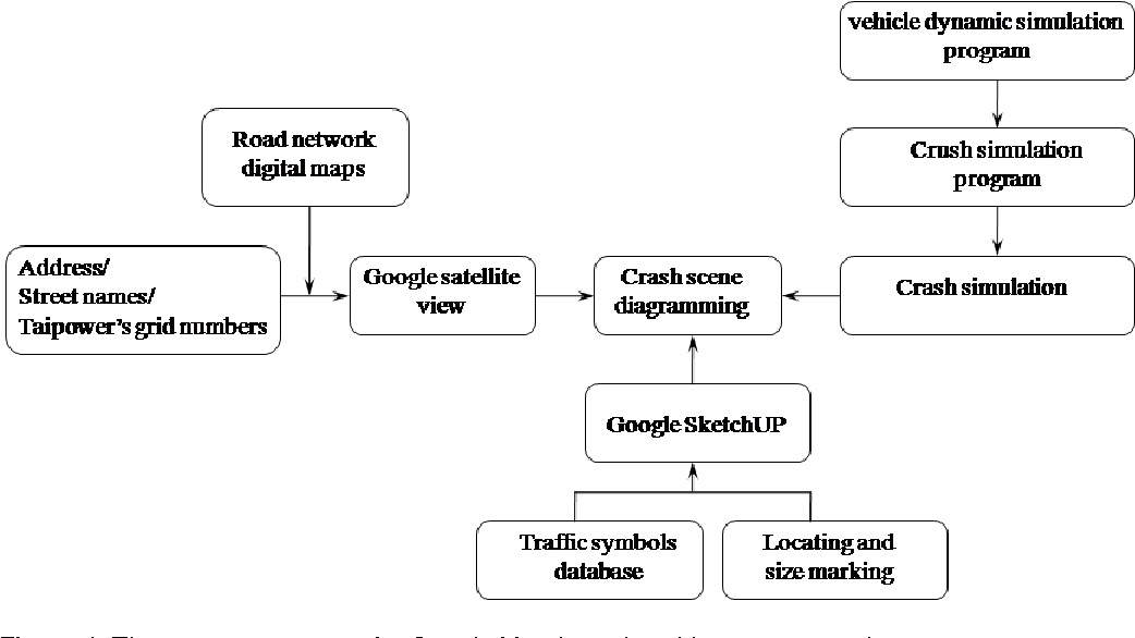 PDF] A Google map-based traffic accident reconstruction