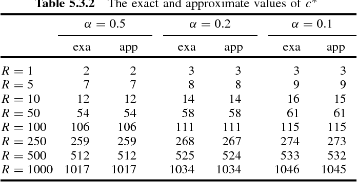 Table 5.3.2 The exact and approximate values of c∗