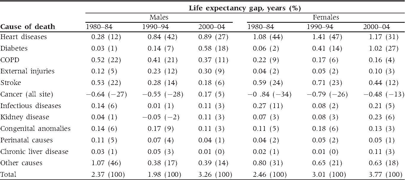 Table 2 from Trends in the gap in life expectancy between