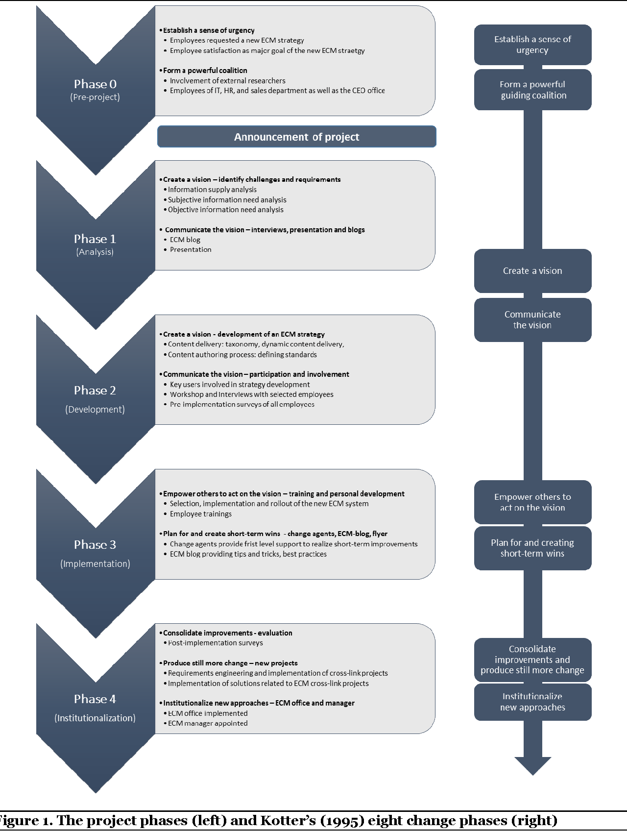 Figure 1 from Successfully Implementing Enterprise Content