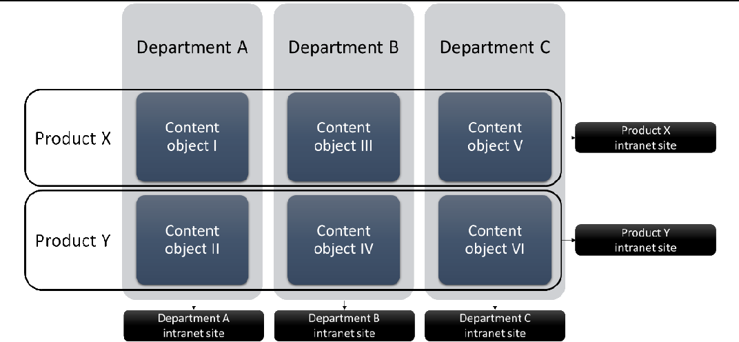 PDF] Successfully Implementing Enterprise Content Management