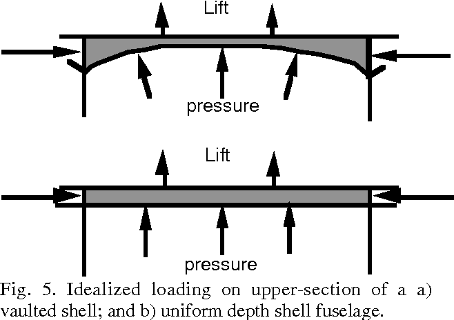 Figure 19 from Structural Concepts Study of Non-circular