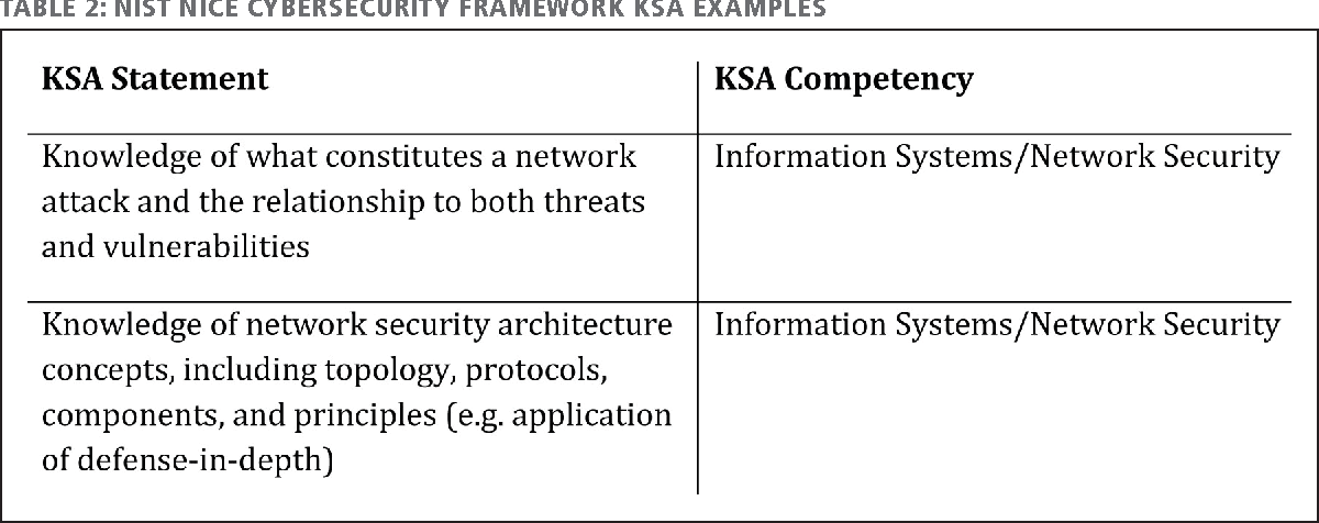 Pdf The Case For Depth In Cybersecurity Education Semantic Scholar