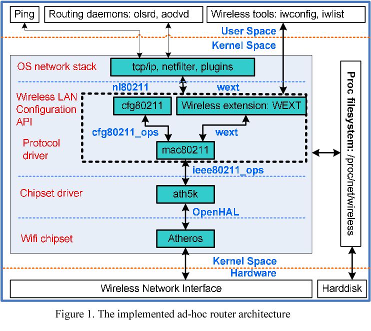 Integration of Atheros ath5k device driver in wireless ad