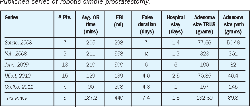 Pdf Robotic Simple Prostatectomy A Consideration For Large