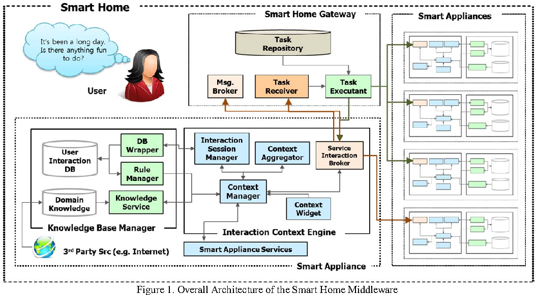 A Distributed Middleware for a Smart Home with Autonomous