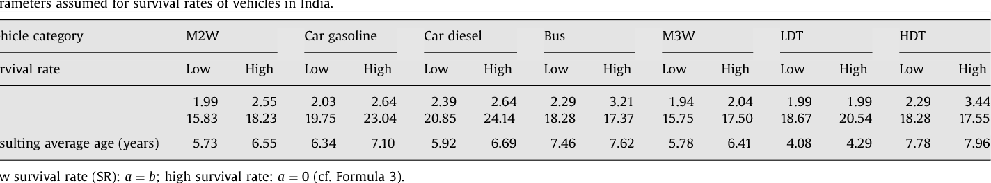 Atmospheric emissions from road transportation in India