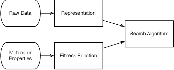 Figure 11 from Search Based Software Engineering: Techniques