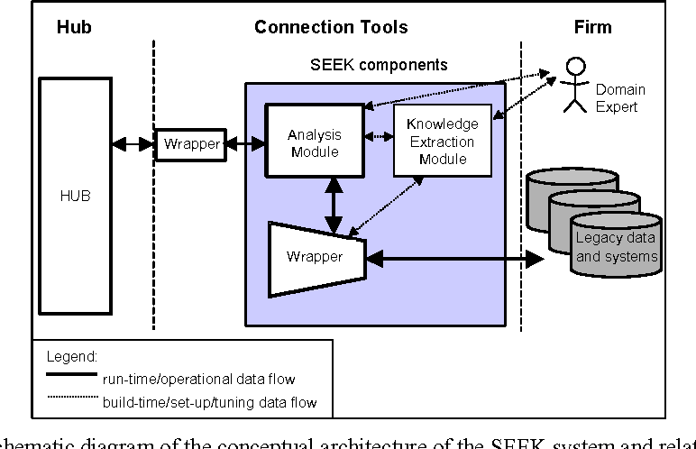 Figure 1 from EITH - A Unifying Representation for Database ... on