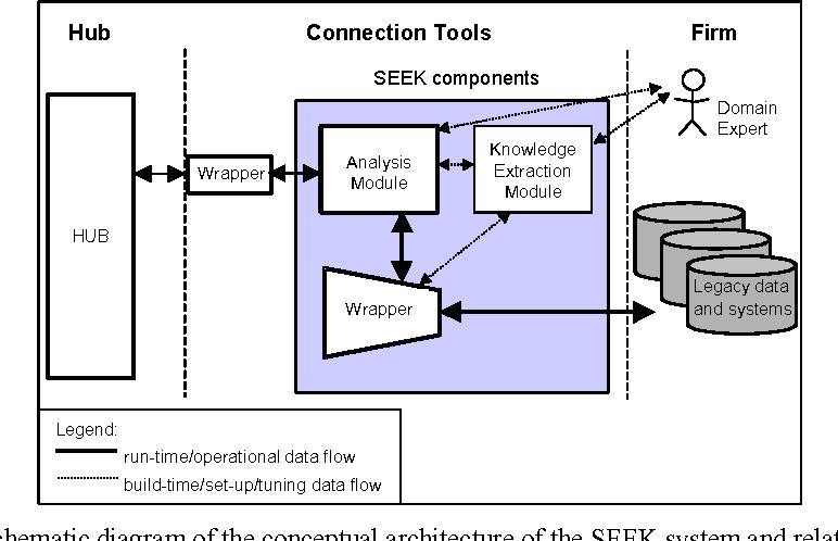 Schematic Diagram Or Schema