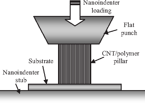 Figure 2 from Fabrication and Nanocompression Testing of
