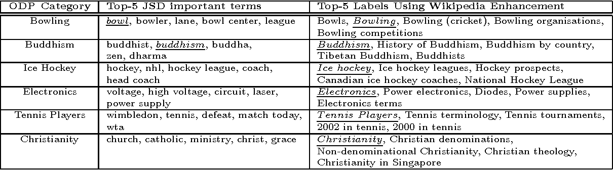 Table 1 from Enhancing cluster labeling using wikipedia