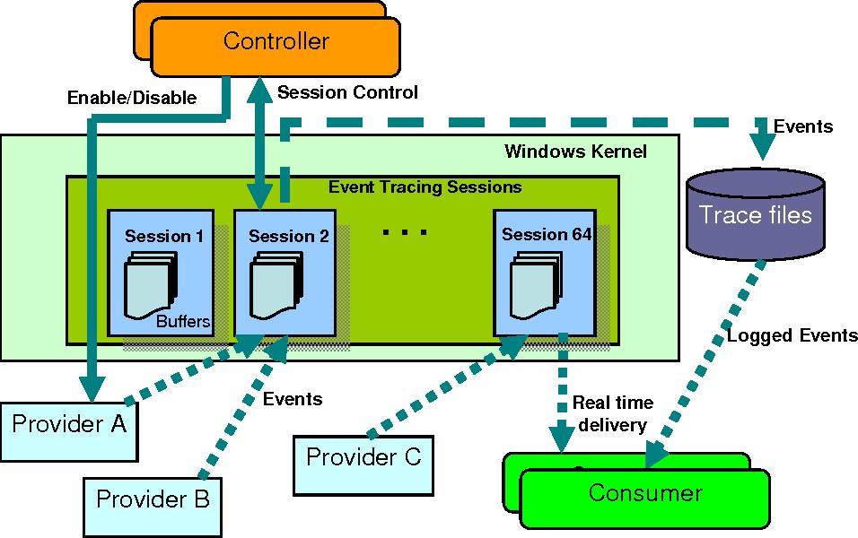 Figure 1 from Core system event analysis on windows vista | Semantic Scholar