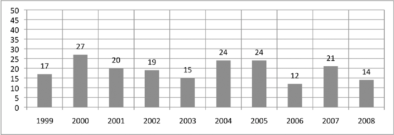 Figure 7: Fatalities during training or under supervision by year (1999-2008)