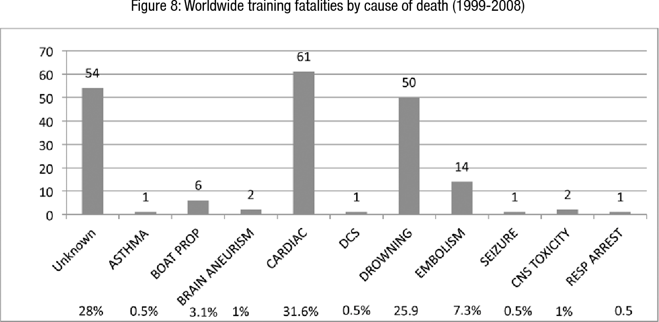 Figure 8: Worldwide training fatalities by cause of death (1999-2008)