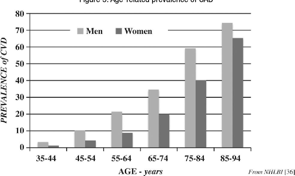 Figure 5: Age-related prevalence of CAD