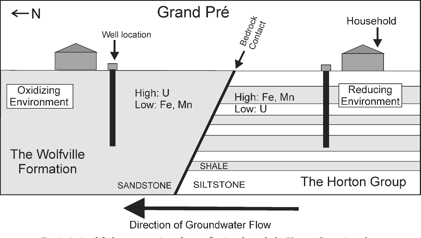 A model for uranium mobility in groundwater in the Grand Pr ...