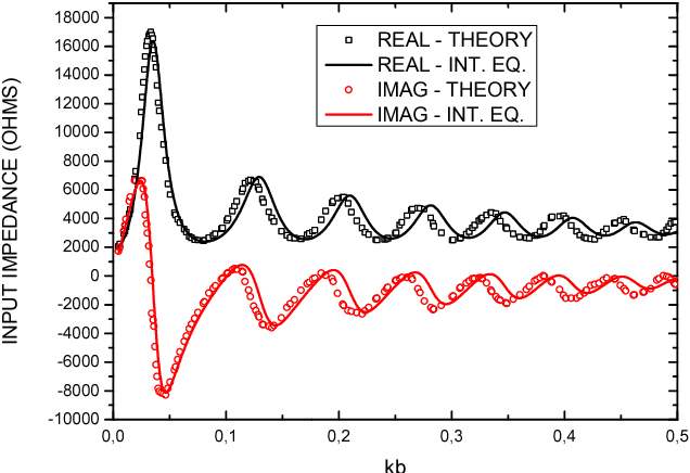 Theoretical derivation of antenna parameters for thin-wire