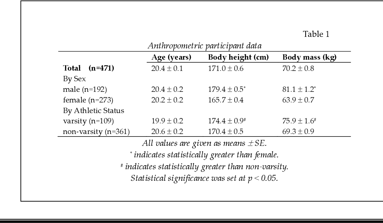 Norms for an Isometric Muscle Endurance Test - Semantic Scholar