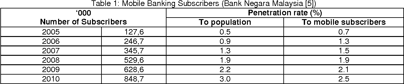PDF] Factors Affecting Malaysian Mobile Banking Adoption