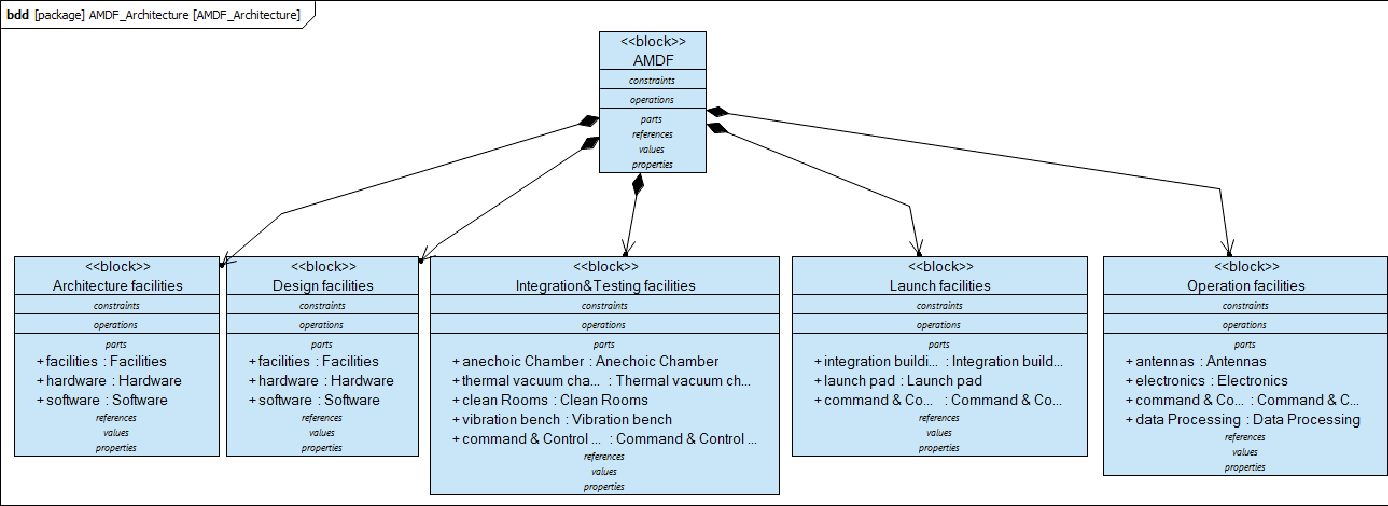 Figure 6 from A concept for an Agile Mission Development