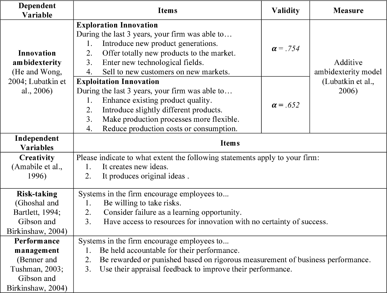 Table 1 from Organizational context and innovation