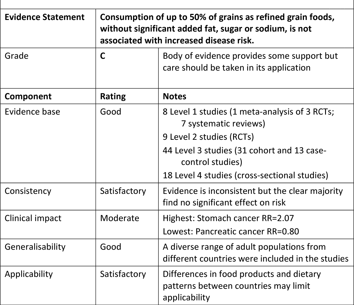 Evaluation of the evidence between consumption of refined