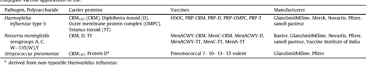 PDF] Biochemical and biological characteristics of cross