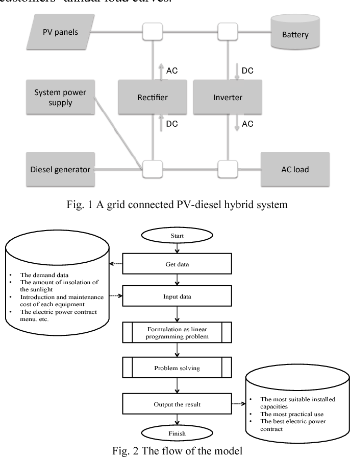 Optimal Design Of A Grid Connected Pv Diesel Hybrid System Semantic Scholar