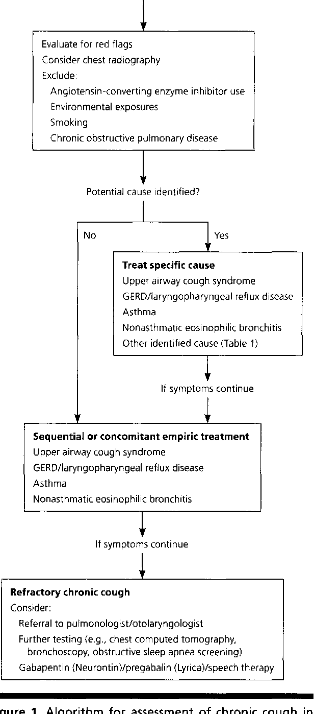 Figure 1 from Chronic Cough: Evaluation and Management