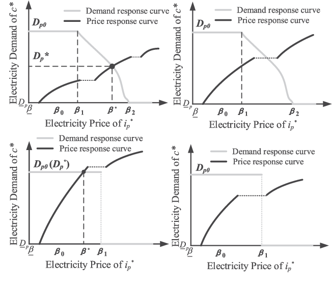 Equilibrium of Interdependent Gas and Electricity Markets