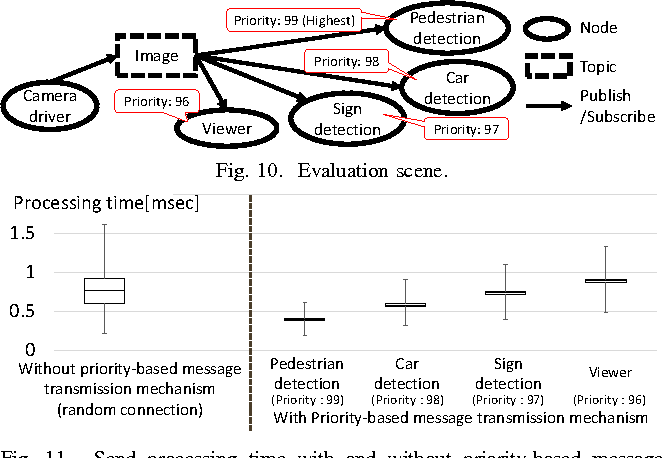 Figure 10 from Priority and Synchronization Support for ROS