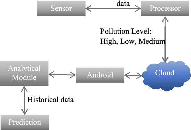 Internet of Things Mobile–Air Pollution Monitoring System