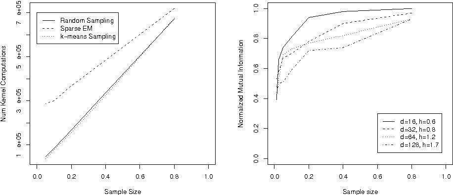 DENCLUE 2 0: Fast Clustering Based on Kernel Density