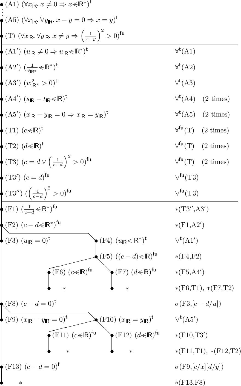 Pdf A Tableau Calculus For Partial Functions Semantic Scholar