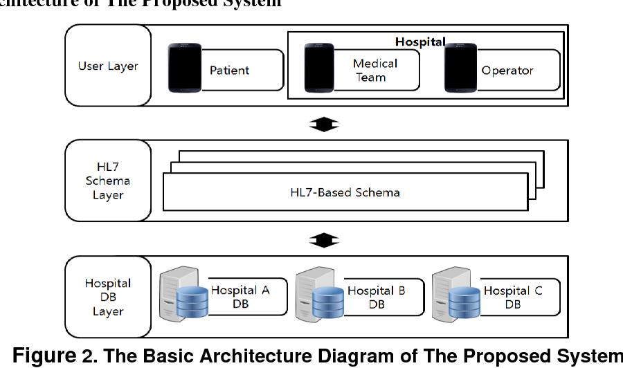 Pdf Design Of Integrated Medical Information System Based On The Cloud Semantic Scholar