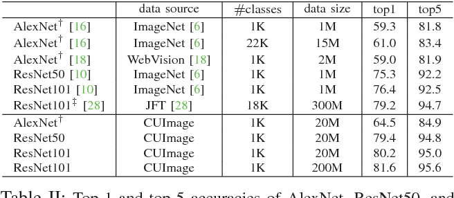 Table II from CUImage: A Neverending Learning Platform on a
