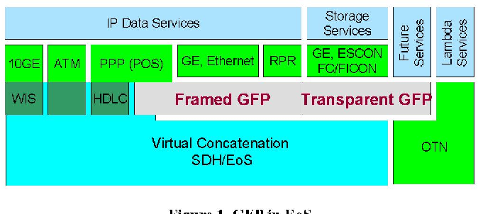 Figure 1 from The Role of Ethernet over SDH in QoS Switch