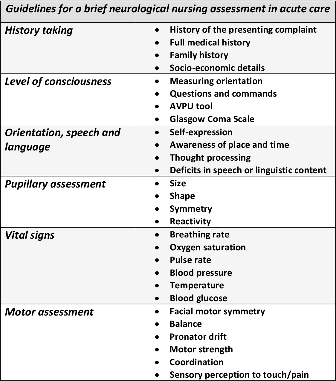 Guidelines For A Brief Neurological Nursing Assessment In Acute Care A Literature Review Semantic Scholar Detailed nursing assessment of specific body system(s) relating to the. brief neurological nursing assessment