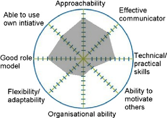 Pdf Using A Self Assessment Wheel To Facilitate Reflection Semantic Scholar The wheel of life is a coaching tool that helps you create balance and greater success in your life. pdf using a self assessment wheel to