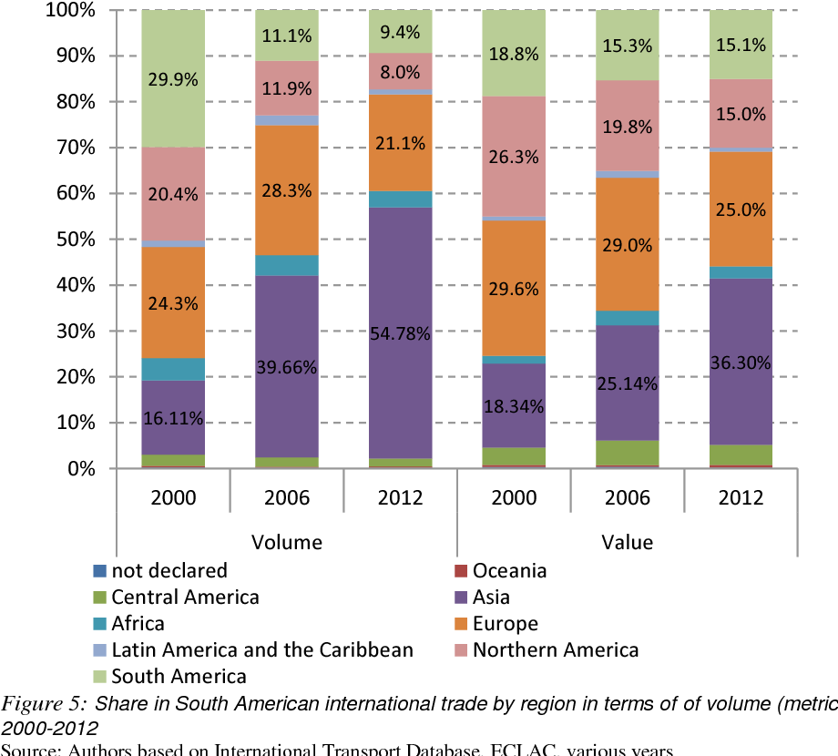 Figure 5 from Container Ports in Latin America: Challenges