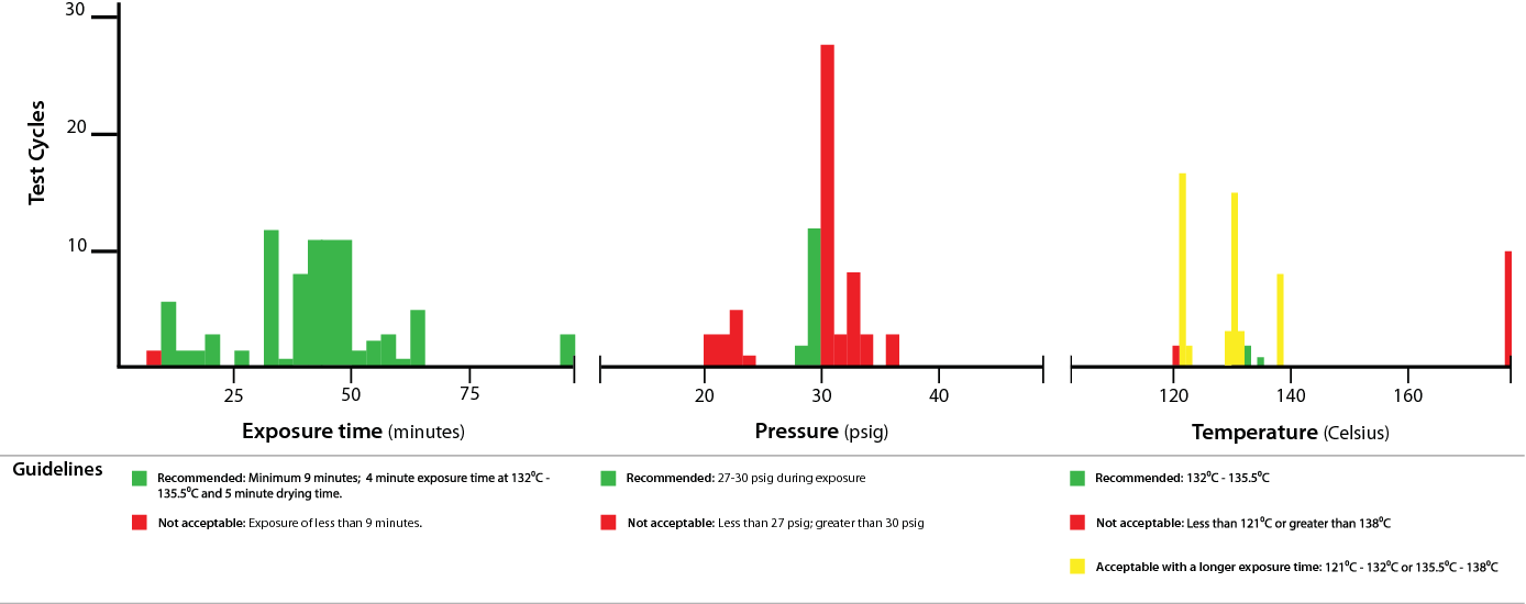Figure 1 from Sterile reprocessing of surgical instruments
