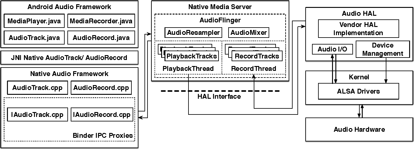 Figure 2 from Real Time Sound Processing on Android
