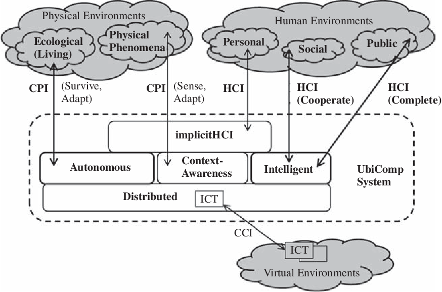 Pdf Ubiquitous Computing Smart Devices Environments And Interactions Semantic Scholar