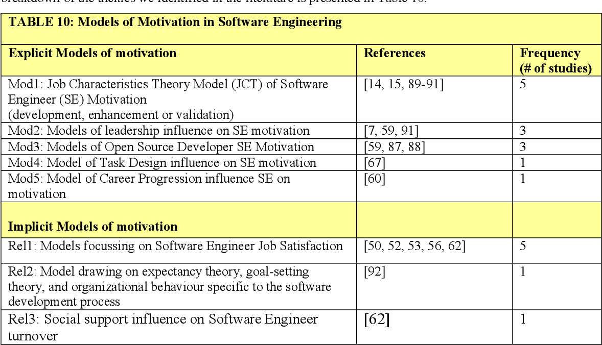 Motivation in software engineering a systematic literature review how to write exciting plot