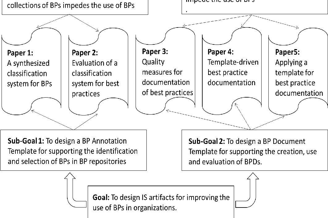 PDF] Template-driven Documentation of Best Practices