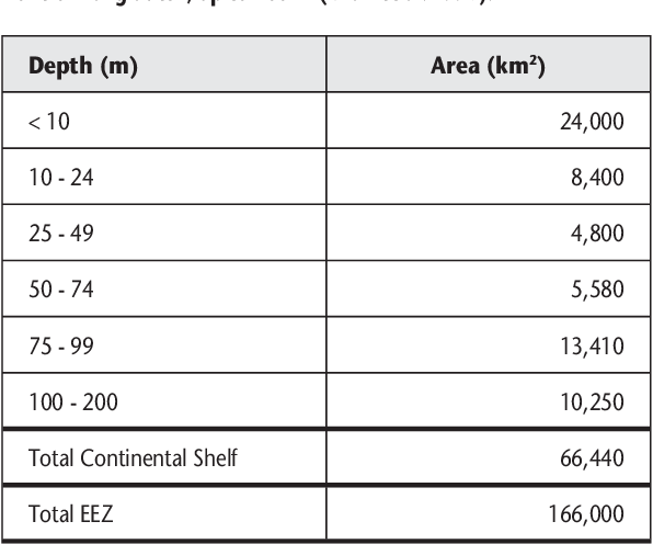 Table 1. The area of the depth zones within the Exclusive Economic Zone of Bangladesh, up to 200 m (Khan et al. 1997).
