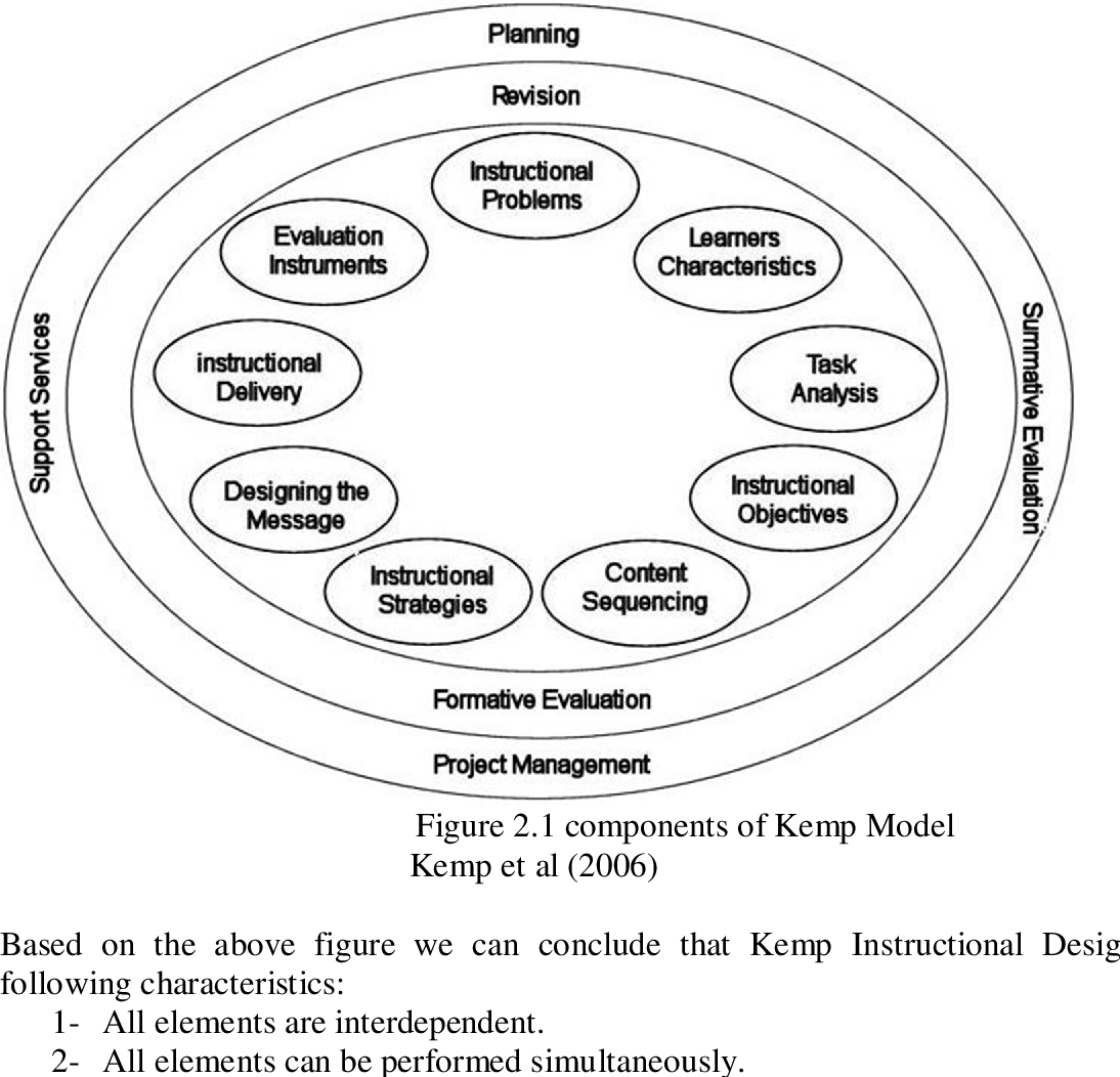Pdf Comparative Analysis Between System Approach Kemp And Assure Instructional Design Models Semantic Scholar