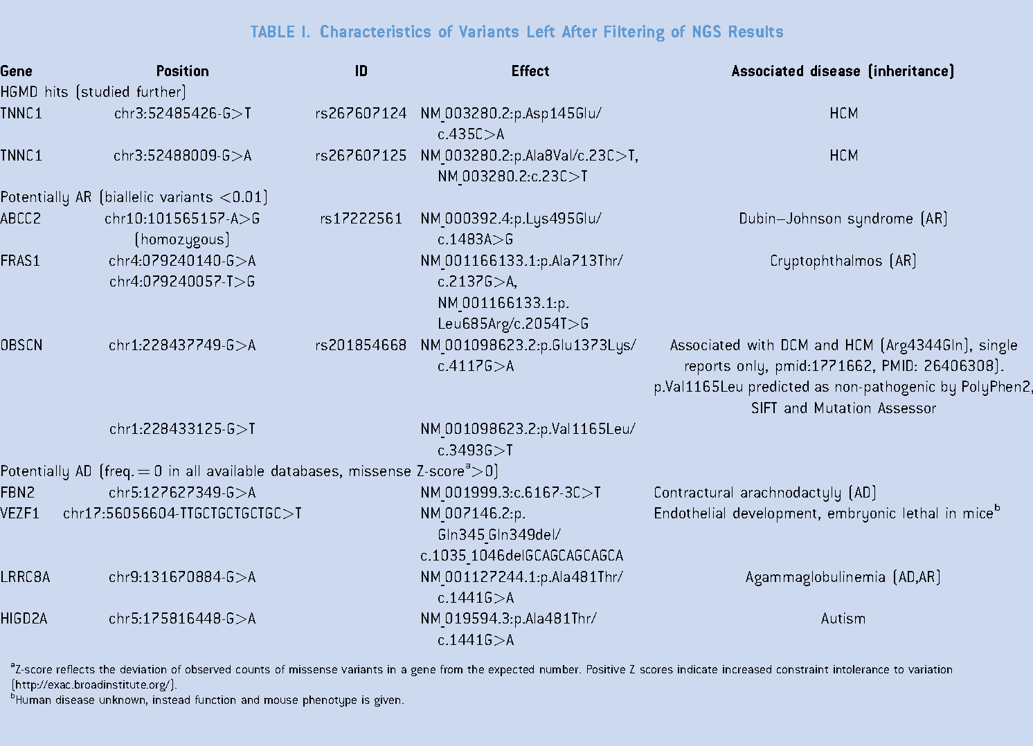 Table I from Evidence for troponin C (TNNC1) as a gene for